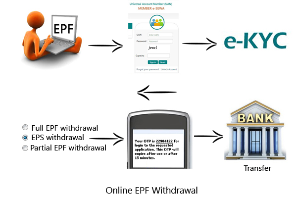 online epf withdrawal