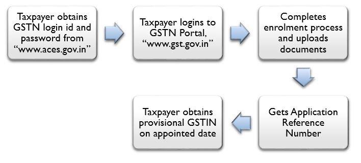 GST Migration Process