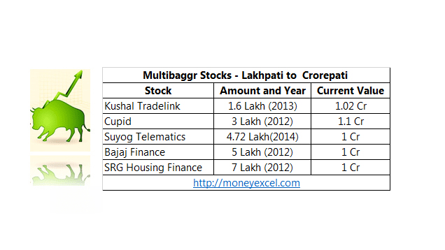 multibagger stocks