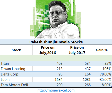 Rakesh Jhunjhunwala Stocks