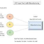 What GST input tax credit? How to claim it?