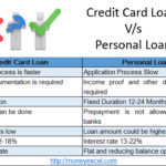 Credit Card Loan or Personal Loan – It's your choice