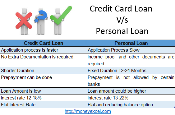 credit card loan