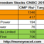 Top Freedom Stocks for 2018 by CNBC Awaaz