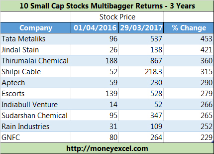 Small Cap Multibagger Stocks
