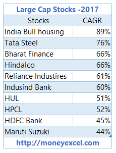 Top Large Cap, Mid Cap & Small Cap Stocks For Investment ...