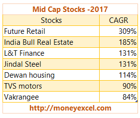 Mid Cap Stocks
