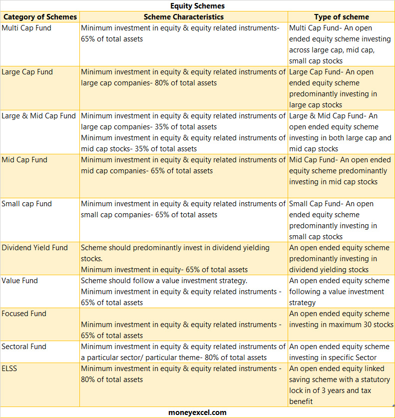 equity types of mutual funds