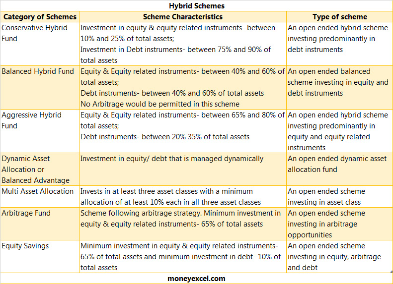 hybrid types of mutual funds