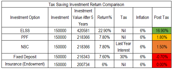 ELSS Investment Options