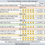 Top 10 Direct Mutual Funds – 5 Star Rating by Value Research Online