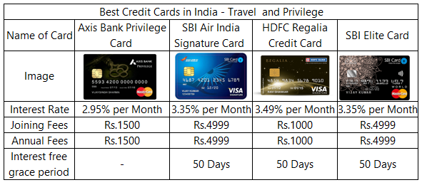 best lifetime free credit card in india 2018