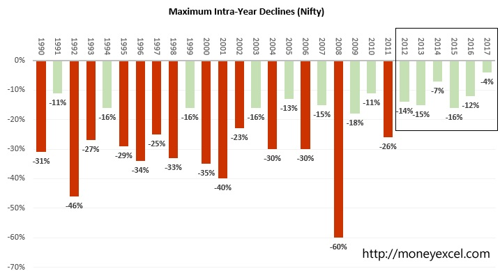 maximum intraday decline nifty