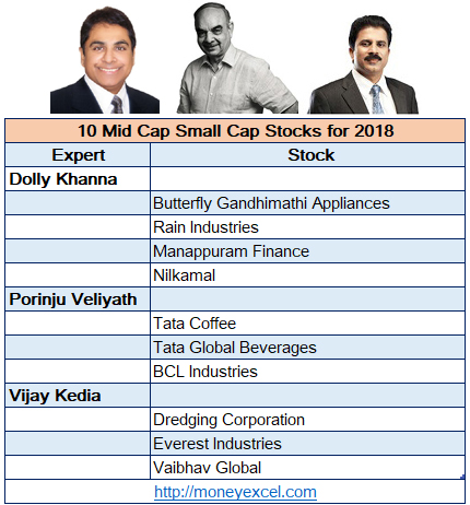 mid cap small cap stocks 2018