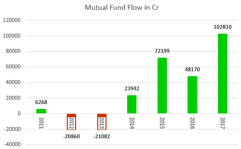 mutual fund inflow