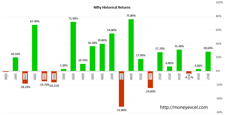 nifty historical returns