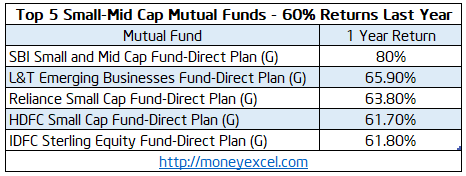 Mid Cap Mutual Funds