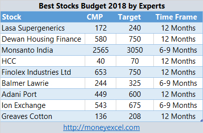 best stocks to buy before union budget 2018 2019 by cnbc awaaz