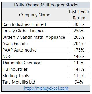 dolly khanna stocks