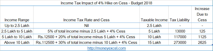 income tax cess hike