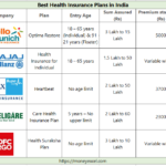 Best Health Insurance Plans in India 2018