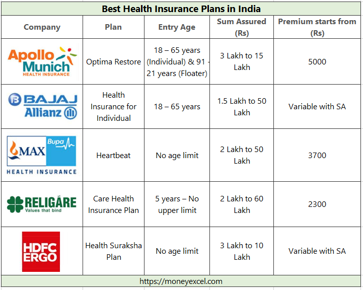 Health Insurance Plans >> Best Health Insurance Plans In India 2018