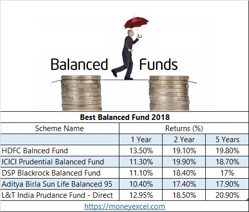 balanced funds