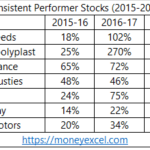 7 Consistent Performer Stocks of last 3 Years (2015-2018)