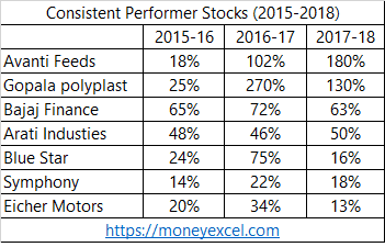 consistent performer stocks