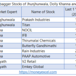 10 Multibagger Stocks of Jhunjhunwala, Dolly Khanna and Porinju Veliyath