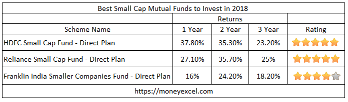 Best Small Cap Mutual Funds