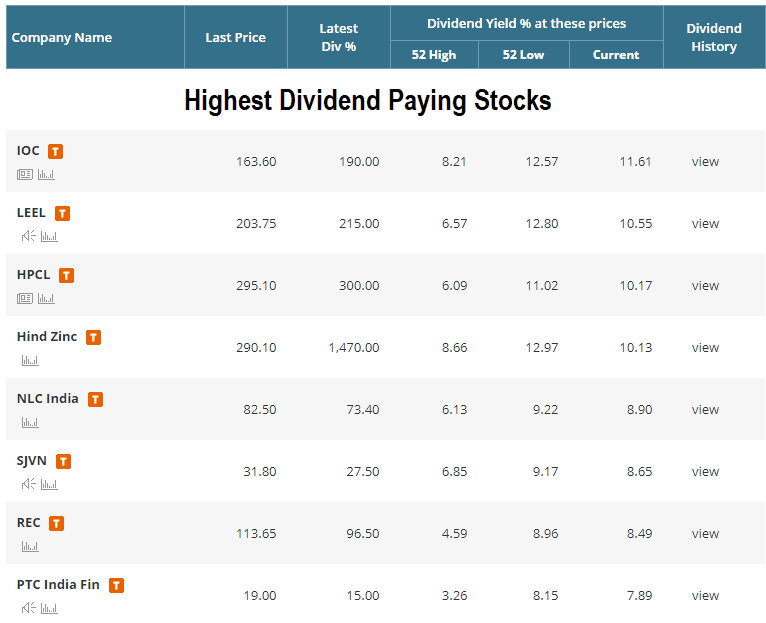 Dividend stocks in india how to find highest dividend paying stocks - High div stocks ...