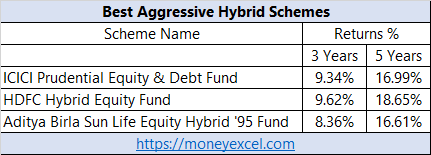 best hybrid funds