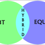 Hybrid Funds – Key Features, Types and Benefits