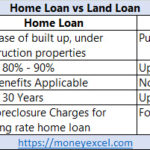 Land Loan Vs Home Loan – What is the difference?