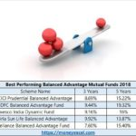 Top 5 Best Performing Balanced Advantage Mutual Funds 2018