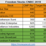 Independence Day – 9 Freedom Stocks for 2019 by CNBC Awaaz
