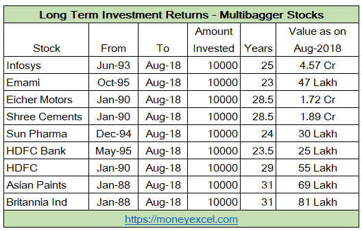 multibagger stocks long term