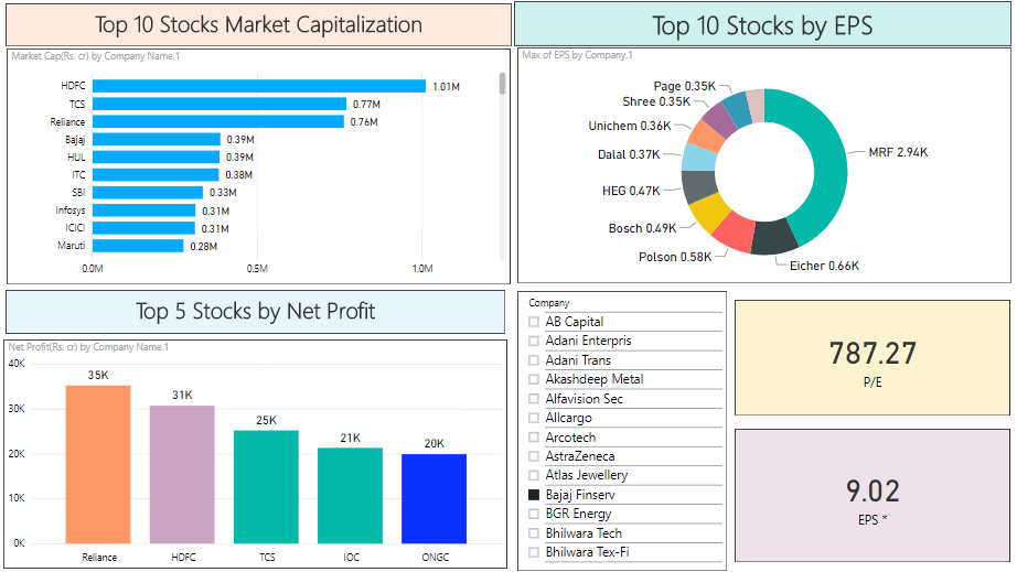 how to use power bi for stock market analysis