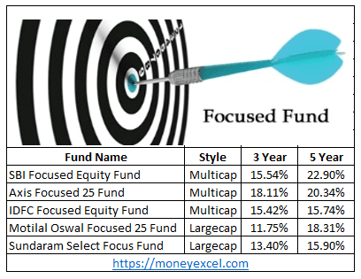 focused fund