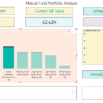 Mutual Fund Portfolio Analysis using Power BI