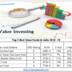 Top 5 Best Value Funds in India 2018-19