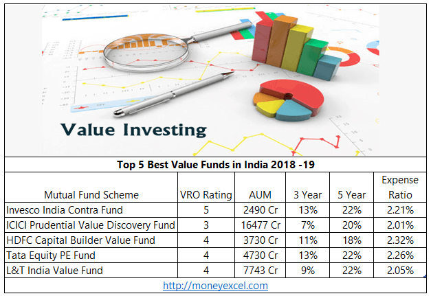 value funds