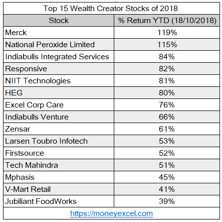 wealth creator stocks