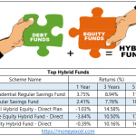 Top Hybrid Funds for Investment 2019