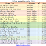 Top 20 Best Mutual Funds SIP to invest in India for 2019