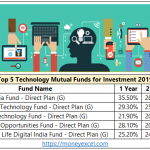 Top 5 Technology Mutual Funds for Investment 2019