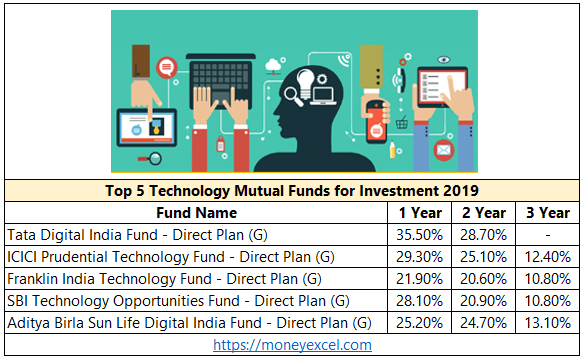 Technology Mutual Funds