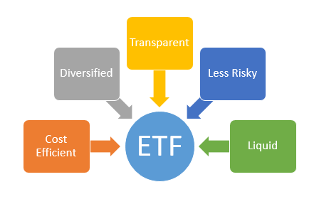 Exchange traded funds options