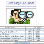 Top 5 Best Large Cap Mutual Funds for Investment 2019